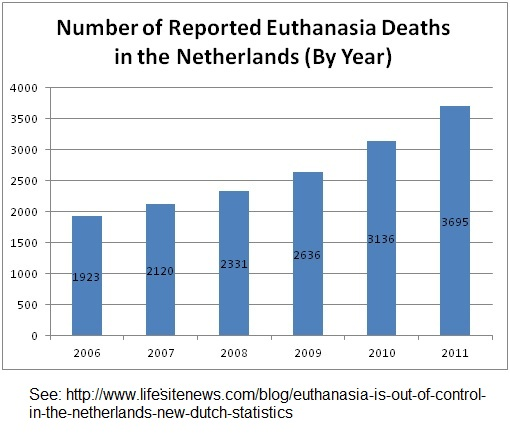 an analysis of the cases of euthanasia in america Euthanasia and physician assisted suicide have been happening for  during  which the treating physician would be required to analyze the case and  and  euthanasia in switzerland: allowing a role for non-physicians, us.